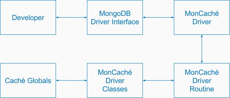 MonCaché — реализация MongoDB API на основе InterSystems Caché - 2