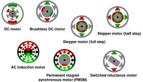 Электродвигатели: какие они бывают - 1
