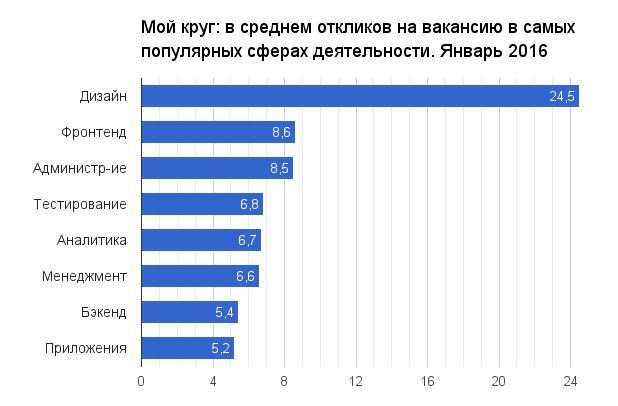 Отчет о результатах «Моего круга» за январь 2016 - 1