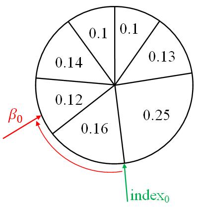 Простыми словами о фильтре частиц - 8