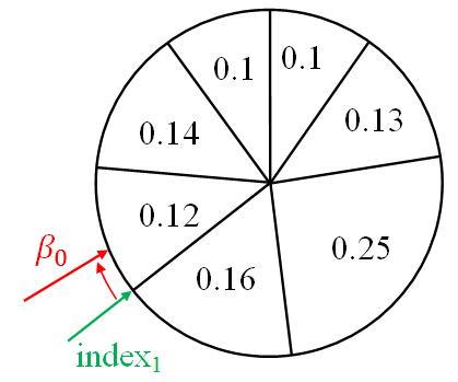 Простыми словами о фильтре частиц - 9