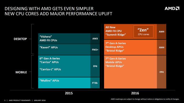 Мобильные APU AMD Bristol Ridge будут работать на частотах до 3,7 ГГц