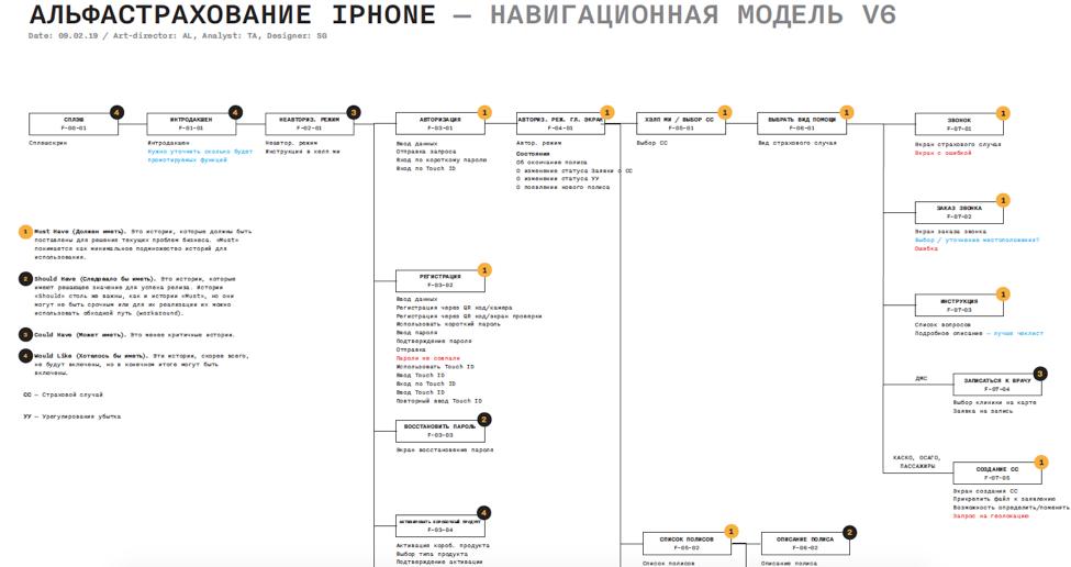 АльфаCтрахование Мобайл. Как мы объединили несколько ИТ-систем в одном приложении: кейс - 3