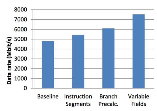 Использование FPGA и языка DSL для ускорения HFT-торговли - 15