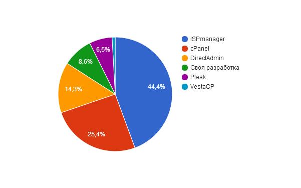 Исследование тарифов на виртуальный хостинг - 2