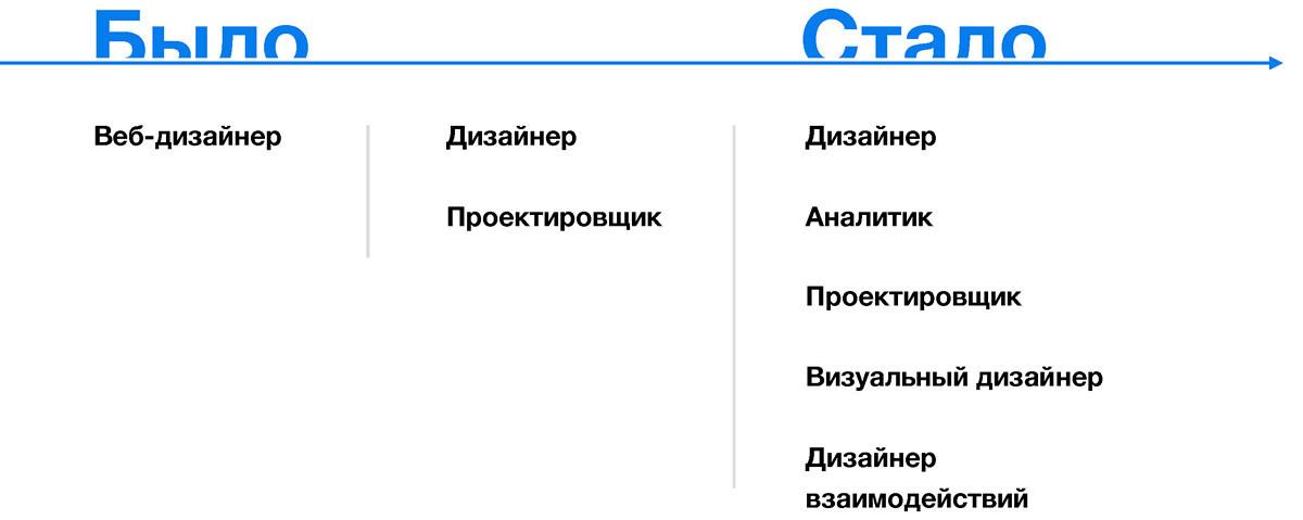 Конверсионный дизайн: создание онлайн-сервисов, которые искренне полюбят пользователи - 18