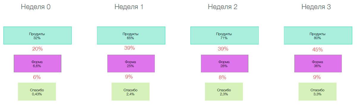Конверсионный дизайн: создание онлайн-сервисов, которые искренне полюбят пользователи - 24