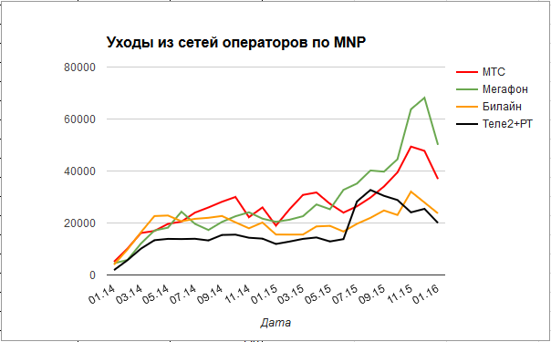 Московский Tele2 получил 100 тысяч абонентов по MNP, больше половины — из «Мегафона» - 3