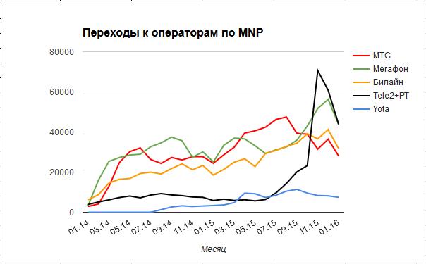 Московский Tele2 получил 100 тысяч абонентов по MNP, больше половины — из «Мегафона» - 4