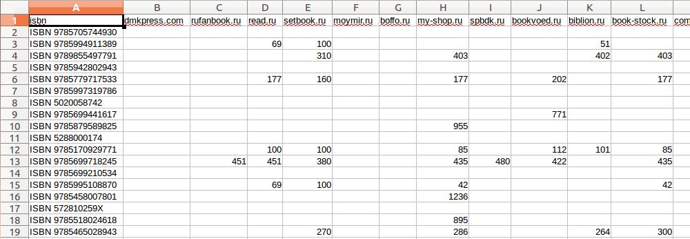 Сравниваем цены в книжных интернет магазинах c помощью python, pandas и matplotlib - 2