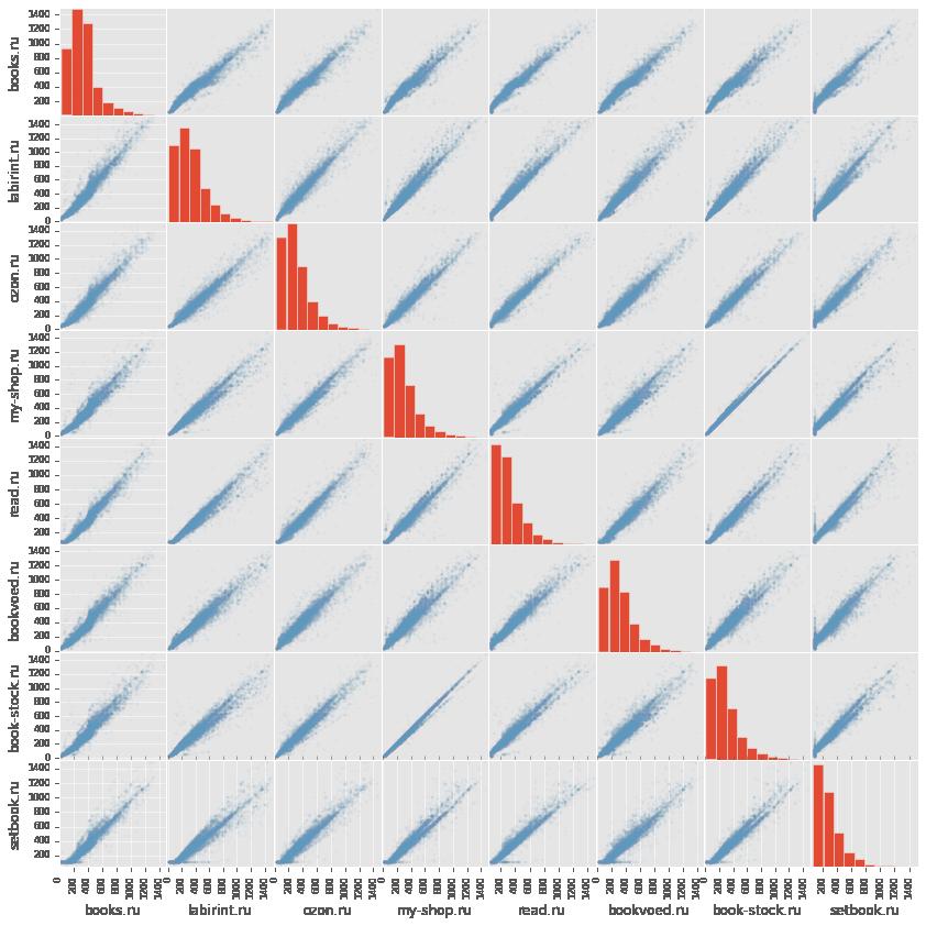 Сравниваем цены в книжных интернет магазинах c помощью python, pandas и matplotlib - 4