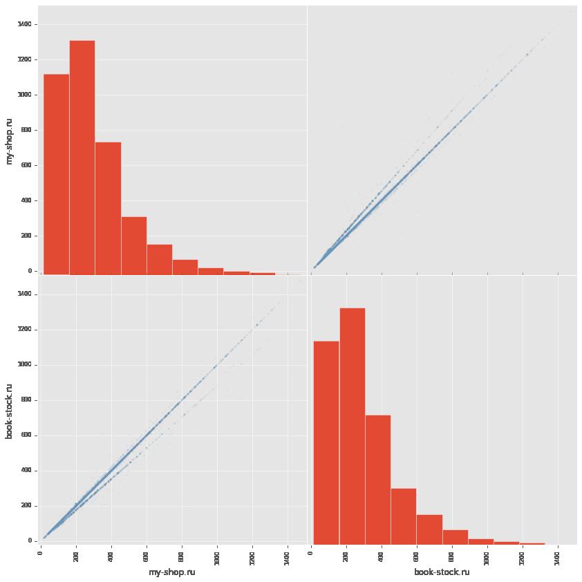 Сравниваем цены в книжных интернет магазинах c помощью python, pandas и matplotlib - 6