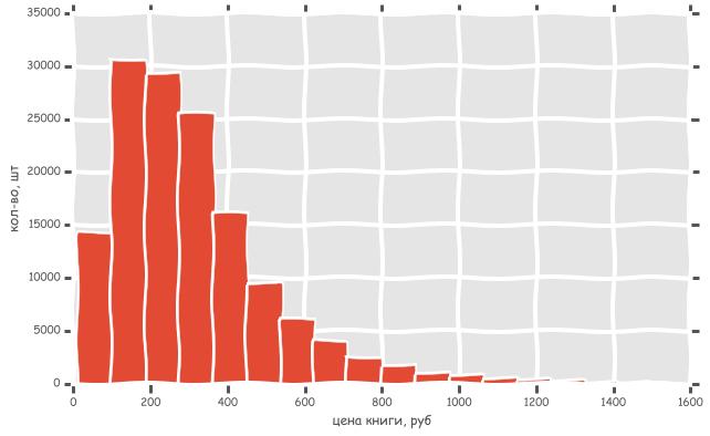 Сравниваем цены в книжных интернет магазинах c помощью python, pandas и matplotlib - 1