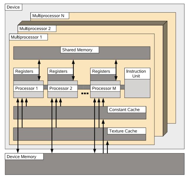 GPU vs CPU: Почему для анализа финансовых данных применяют графические процессоры - 2