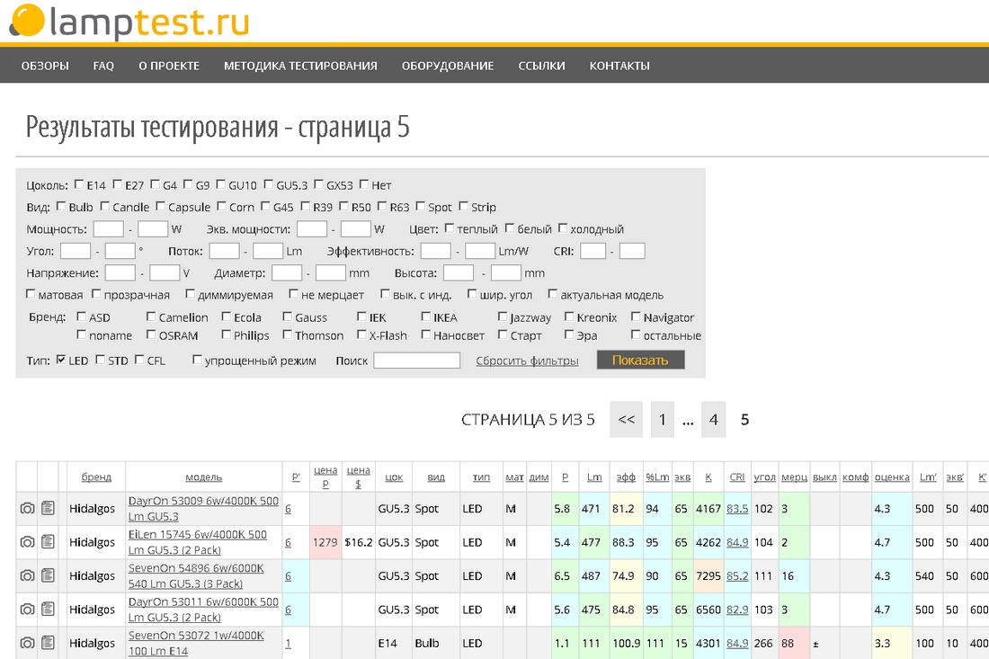 Lamptest.ru: протестировано 557 ламп - 1