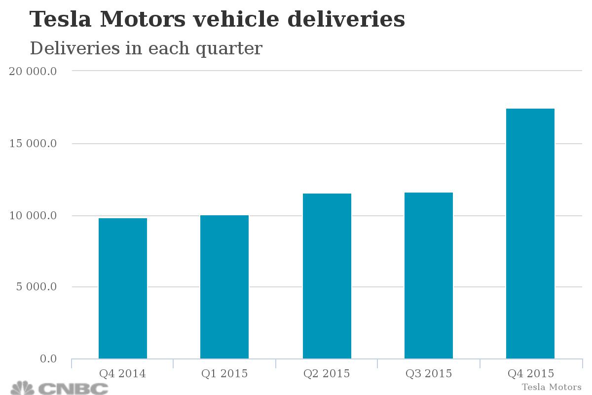Финансовые результаты Tesla не оправдали ожиданий, но акции компании растут в цене - 2