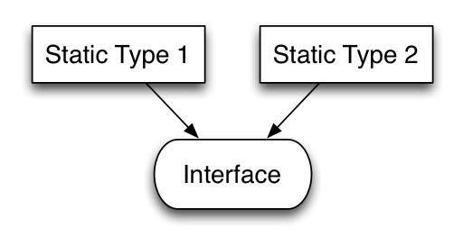 Краш-курс по интерфейсам в Go - 4