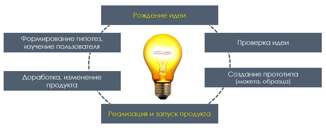 Мы ищем МЕГАразработчиков: включите генератор идей - 3