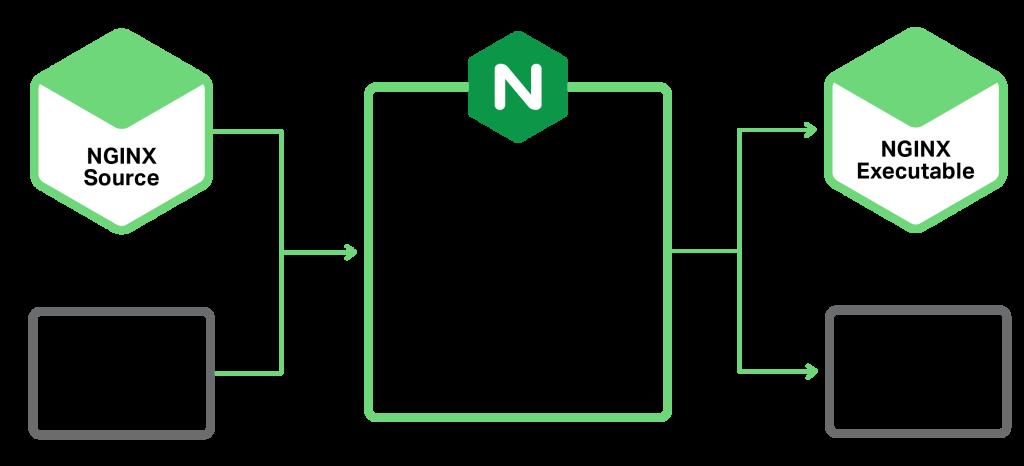 Вышел Nginx 1.9.11 с поддержкой динамических модулей - 2