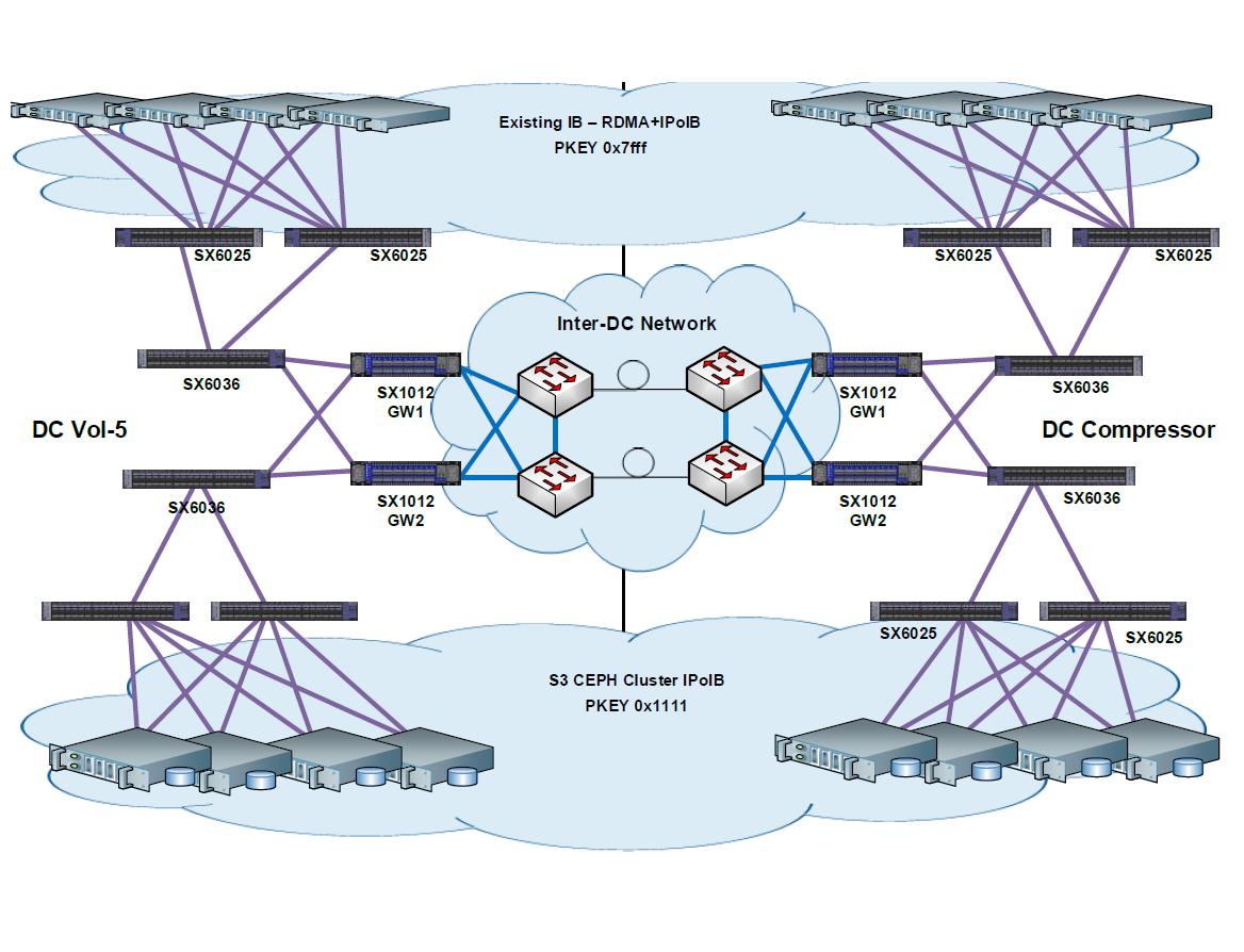 CEPH-кластер: хронология работ по апгрейду нашего файлового хранилища на новую архитектуру (56Gb-s IB) - 2