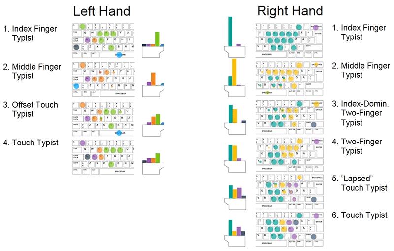 Количество пальцев не влияет на скорость набора текста - 4