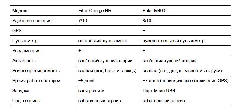 Спорт vs фитнес: Fitbit Charge HR и Polar M400 - 4