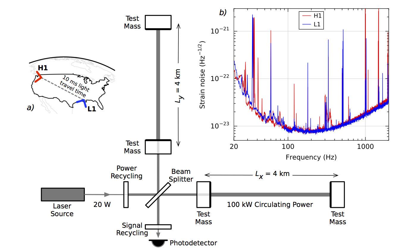 Впервые зарегистрированы гравитационные волны: теперь официально - 2