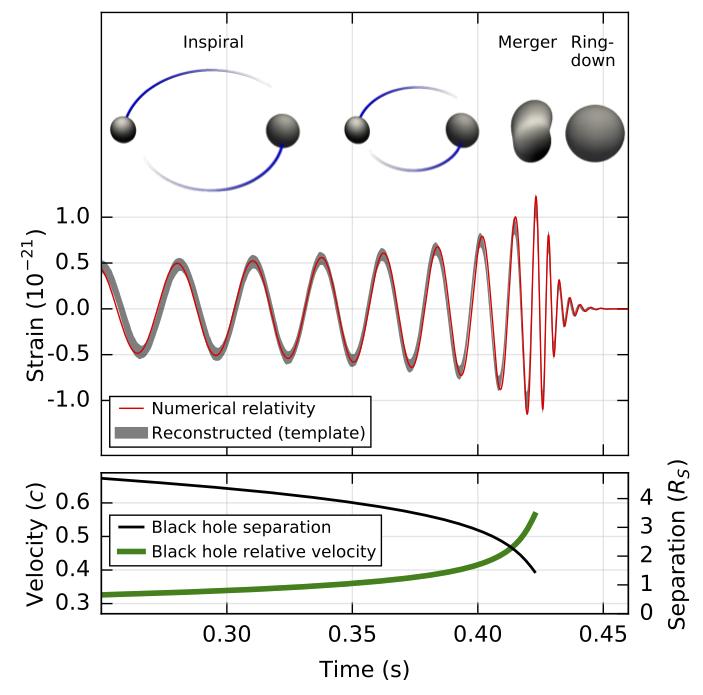 Впервые зарегистрированы гравитационные волны: теперь официально - 4