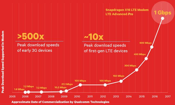 Одновременно с модемом LTE шестого поколения представлен приемопередатчик WTR5975