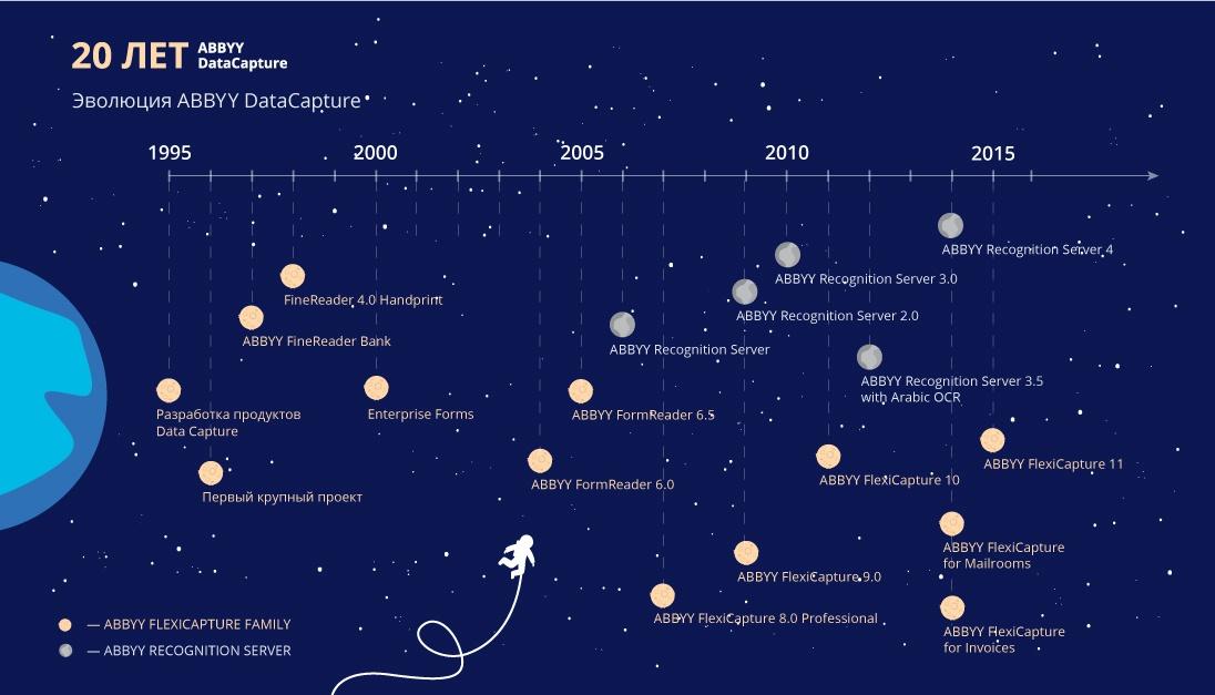 От FineReader к решениям для ввода данных: как начиналось направление DataCapture в ABBYY - 1