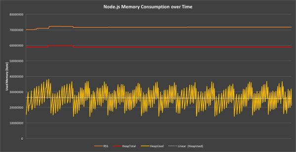 Понимание сборки мусора и отлов утечек памяти в Node.js - 4