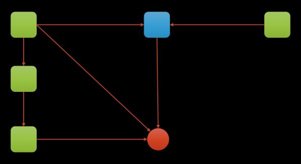 Понимание сборки мусора и отлов утечек памяти в Node.js - 5
