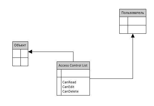 Проблемы разграничения доступа на основе списка доступа в ECM системах - 3