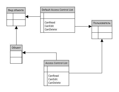 Проблемы разграничения доступа на основе списка доступа в ECM системах - 4