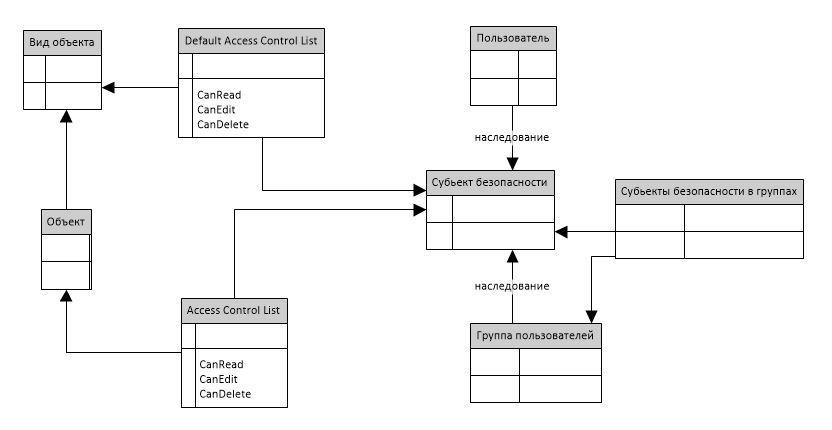 Проблемы разграничения доступа на основе списка доступа в ECM системах - 5