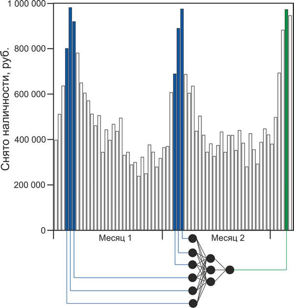 Прогноз снятия наличных в банкомате при помощи простой нейронной сети - 4