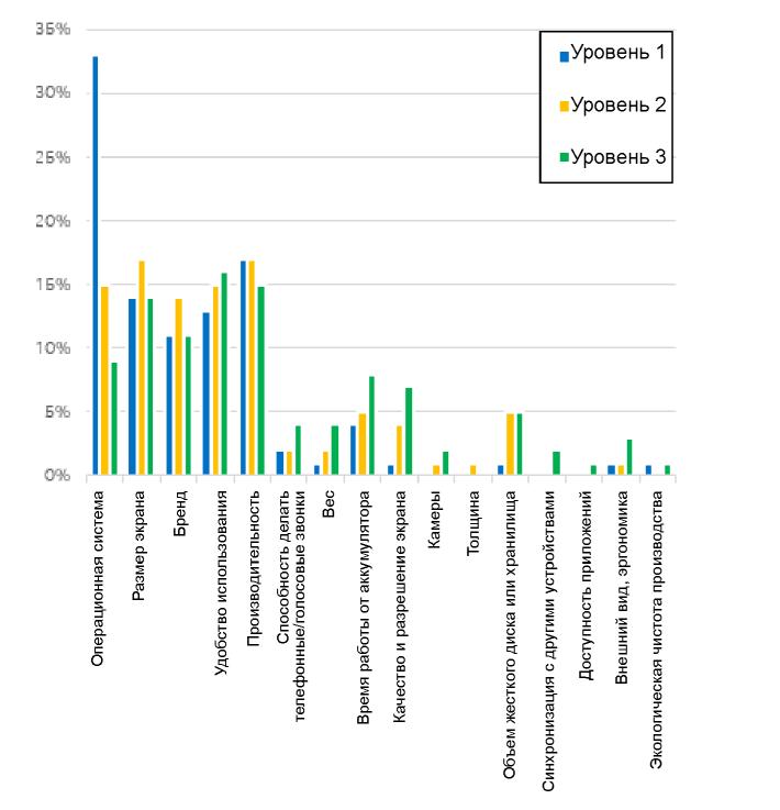 Использование устройств: возможности для разработчиков в 2016 году и далее - 2
