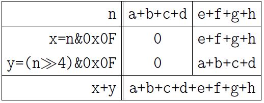 Обстоятельно о подсчёте единичных битов - 10