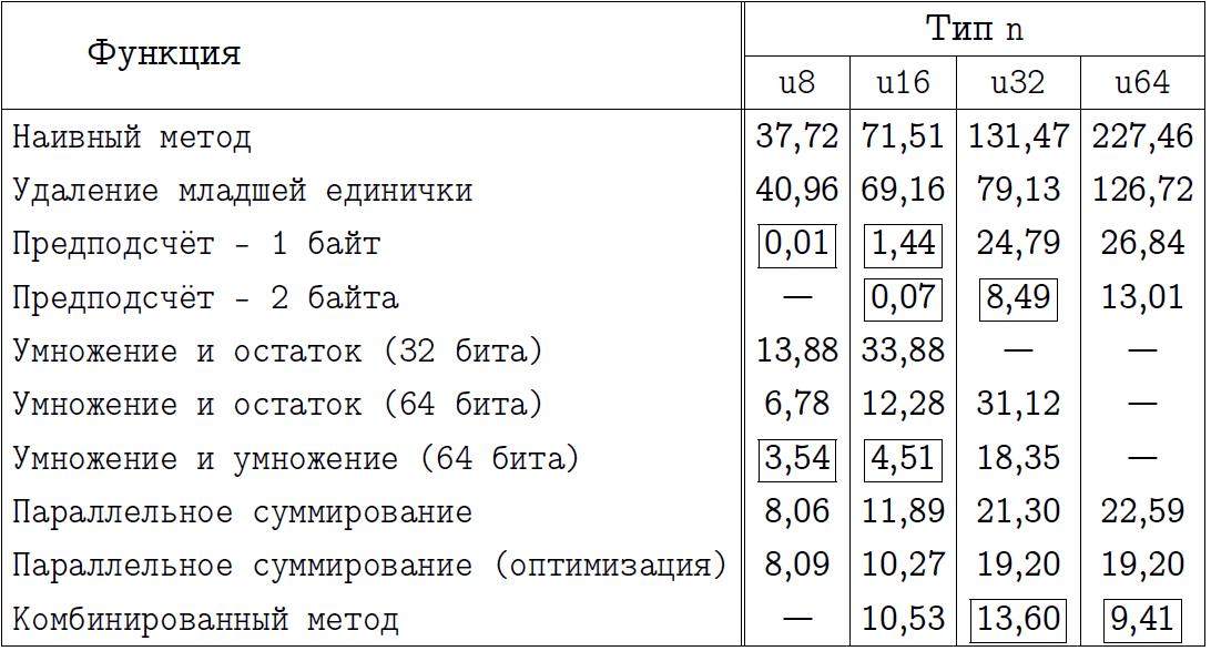 Обстоятельно о подсчёте единичных битов - 14