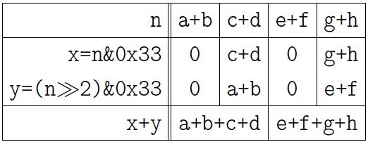 Обстоятельно о подсчёте единичных битов - 9