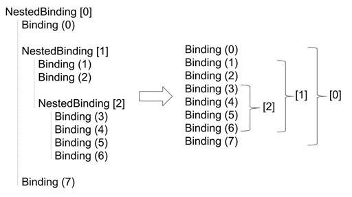 Вложенные привязки в WPF - 1