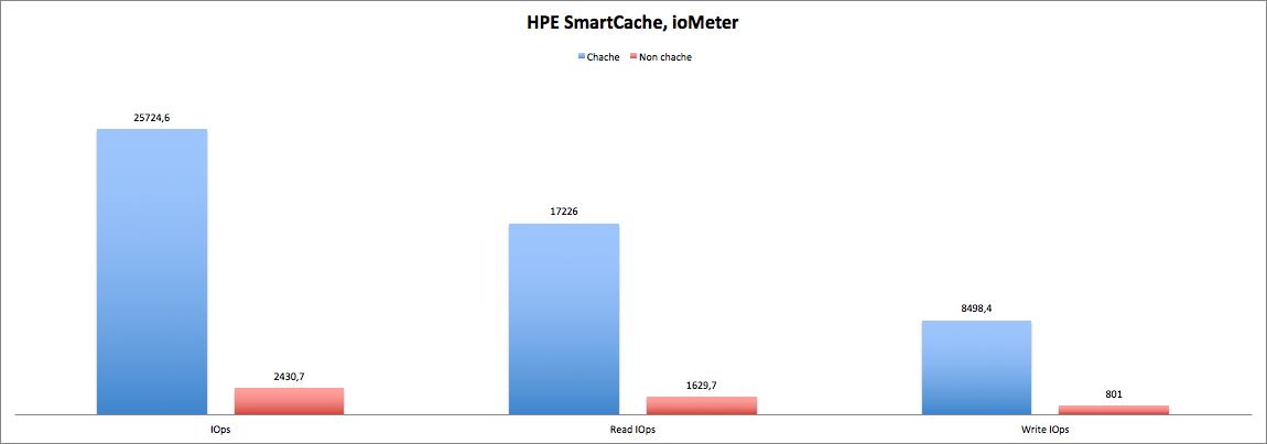 HPE Smart Cache: а вы уже ускоряете? - 2