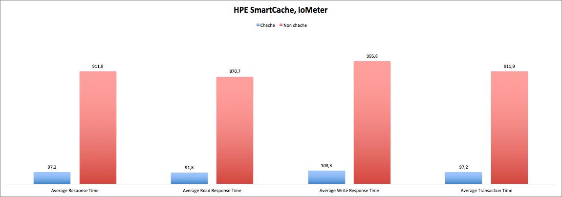 HPE Smart Cache: а вы уже ускоряете? - 3