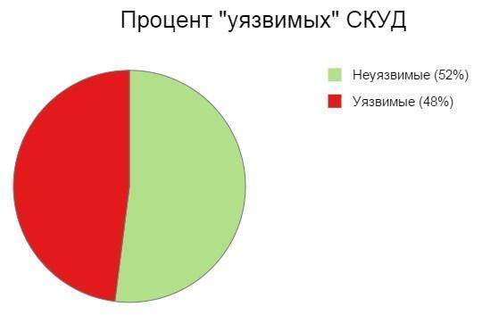 Безопасность средств безопасности: СКУД - 3