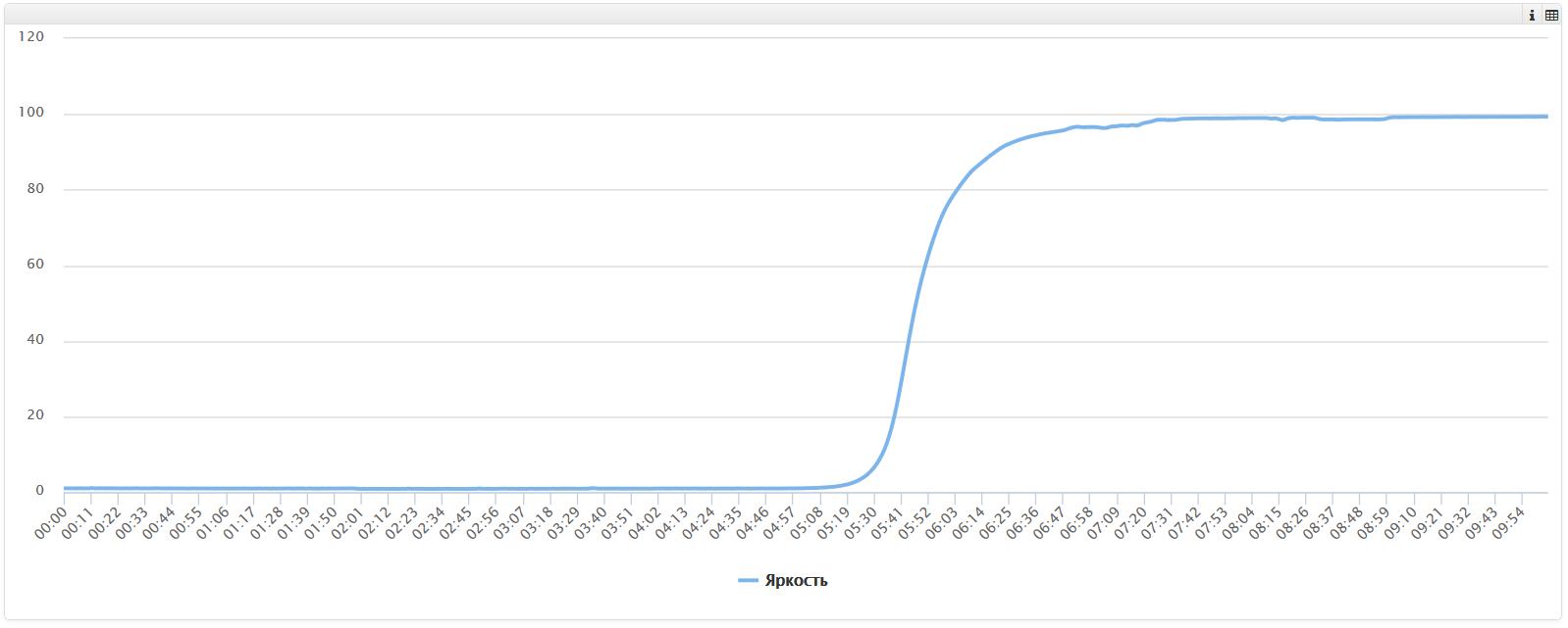 Метеостанция на Arduino с визуализацией данных - 6