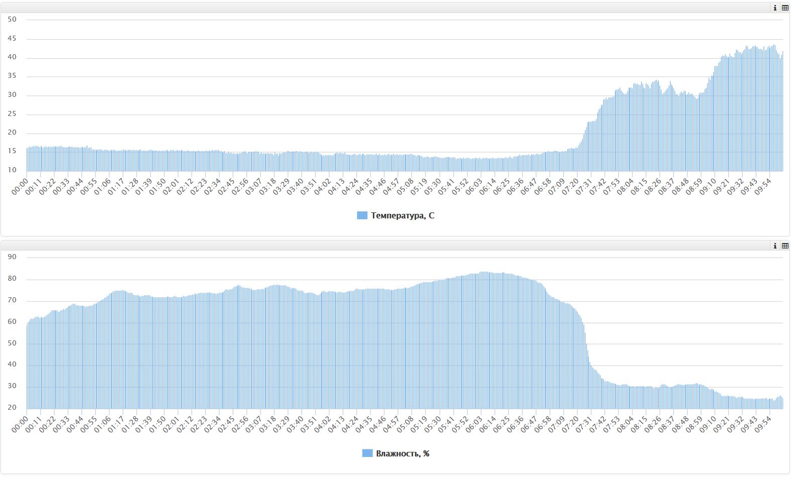 Метеостанция на Arduino с визуализацией данных - 7