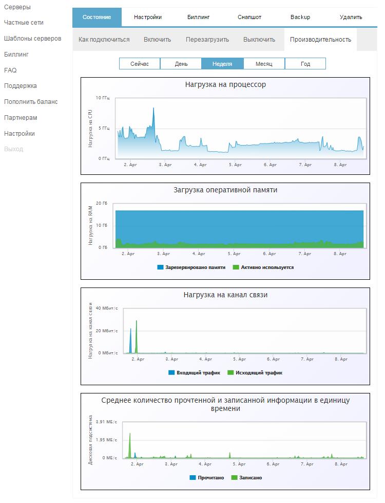 Оптимизация UI: Опыт 1cloud - 5