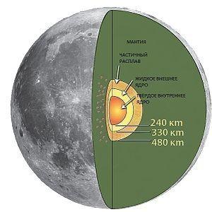 Планета в плену у Земли. Прошлое, настоящее и будущее Луны - 2