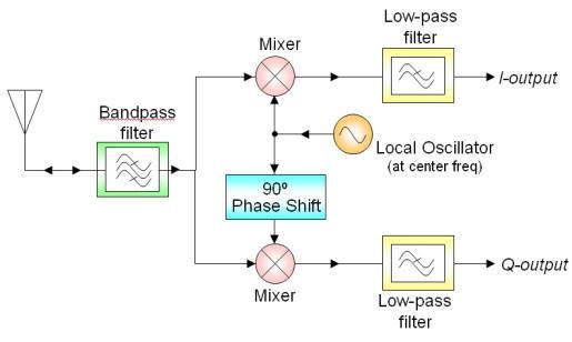 Радиоприёмник из DVB стика за $8 — изучаем SDR с GNURadio - 8