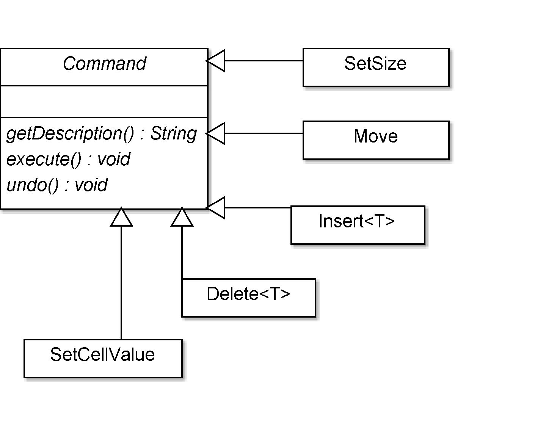 Класс Command и его наследники